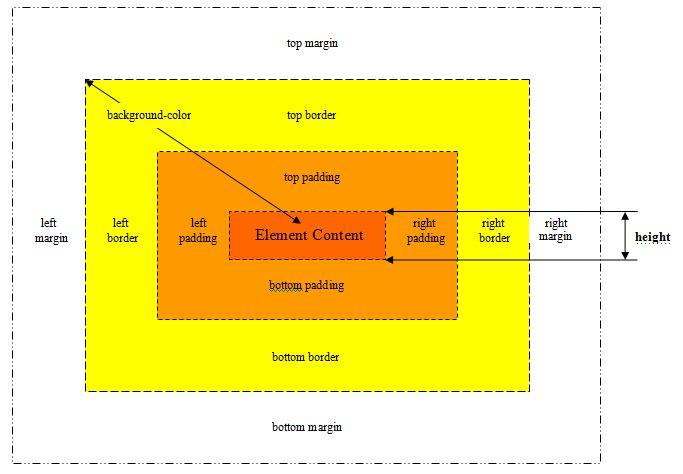 Jquery api height property method - Jquery div height ...
